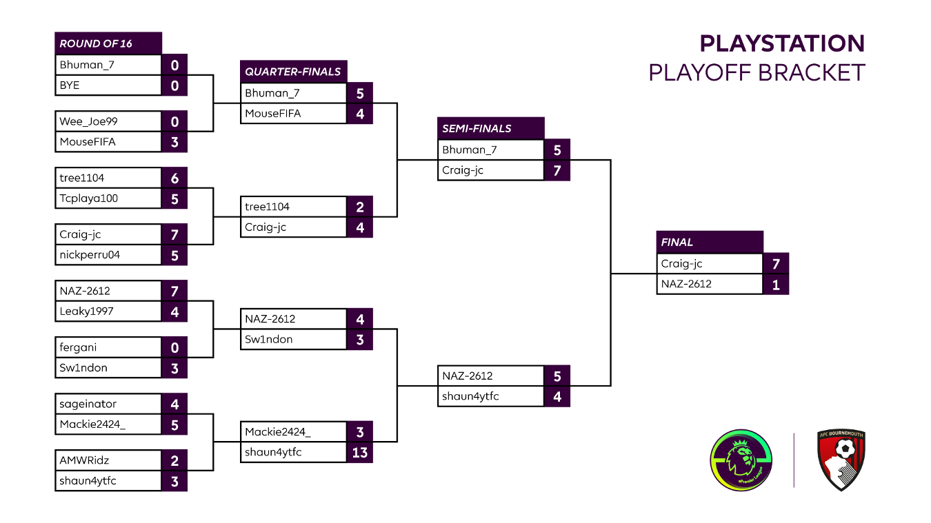 Final AFC Bournemouth PlayStation 4 Playoff result