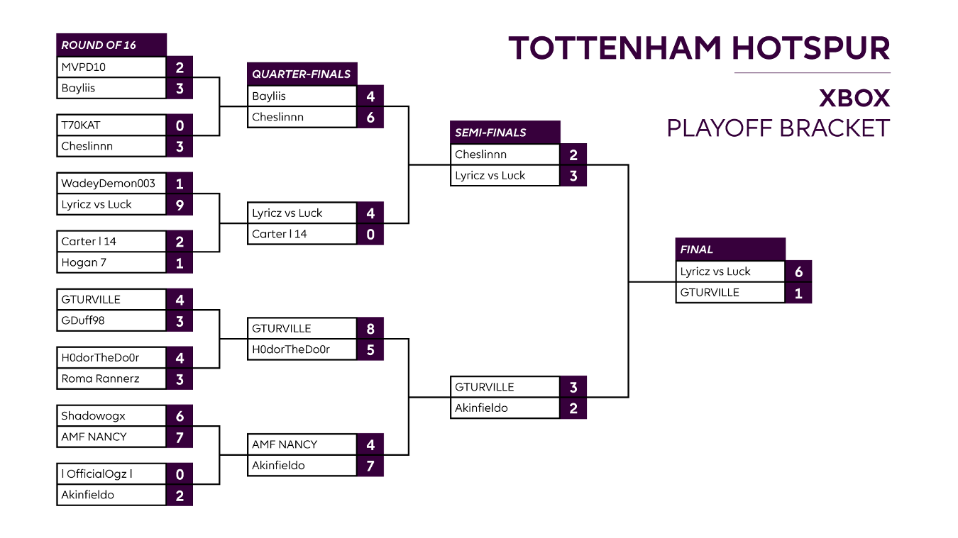 Final Spurs XBOX One Playoff result
