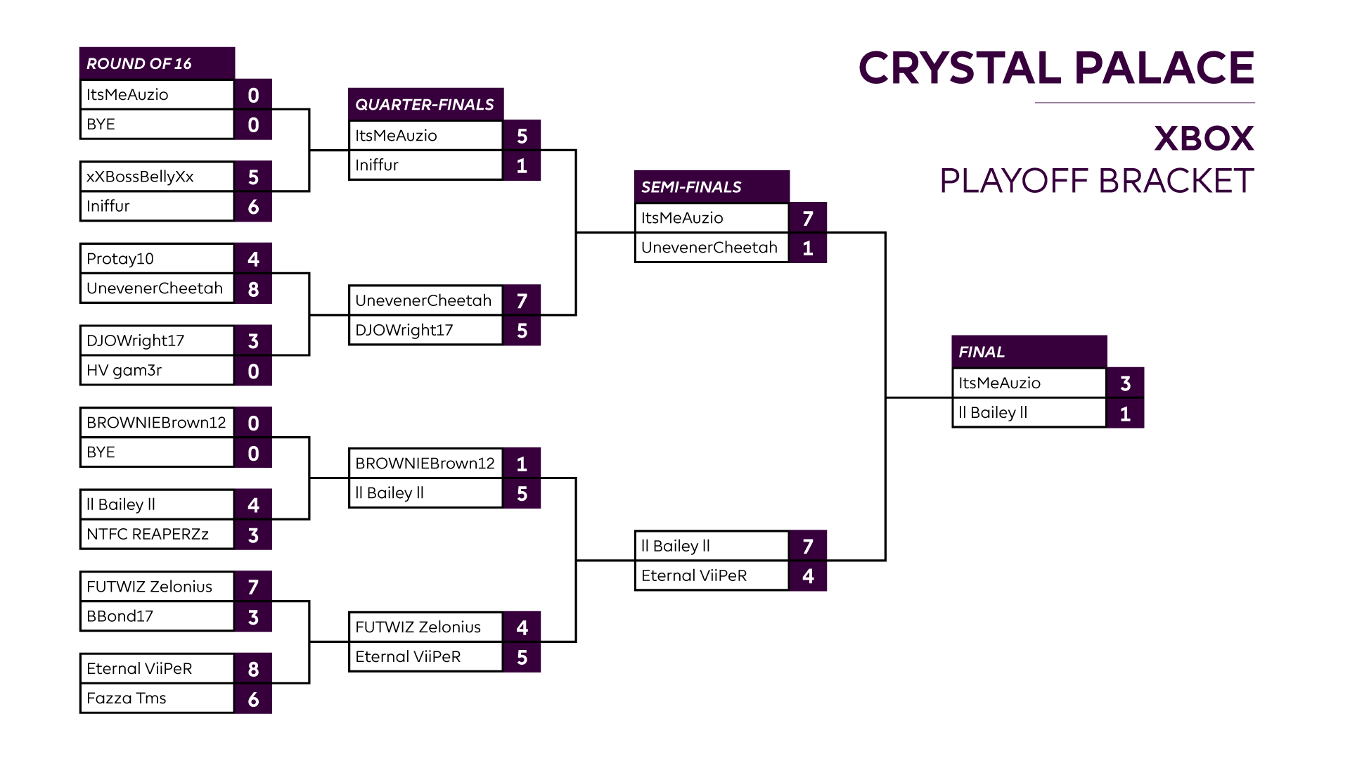 Final Crystal Palace XBOX One Playoff result