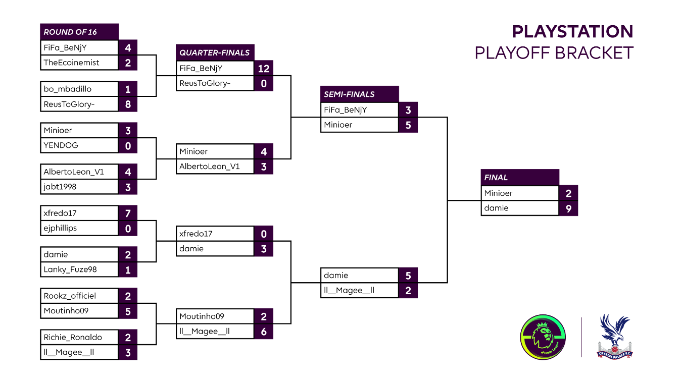 Final Crystal Palace Playstation 4 Playoff result